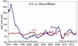 China originally pegged the yuan to the dollar for stability.
